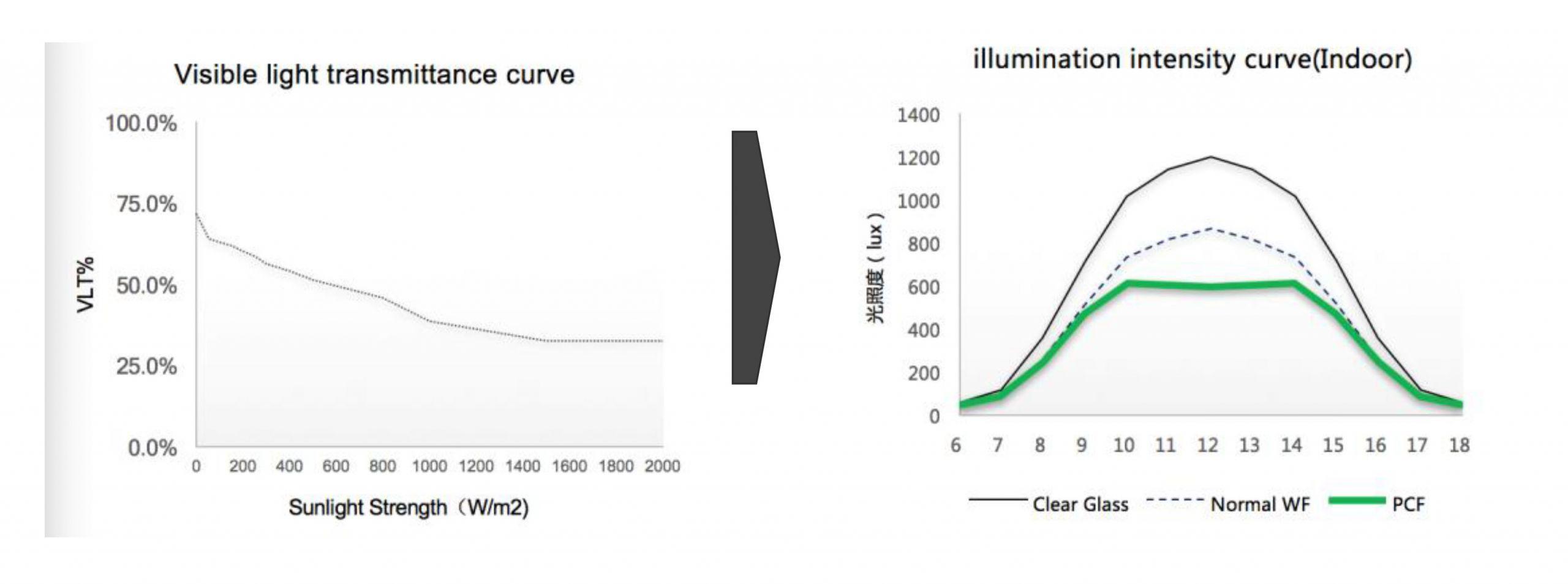 visible light transmittance curve